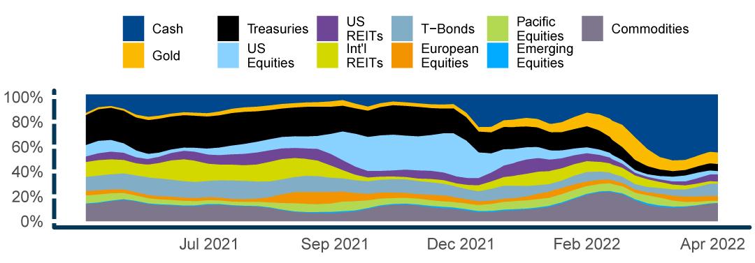 resolve aaa usd 8 volatility tar resolve asset management